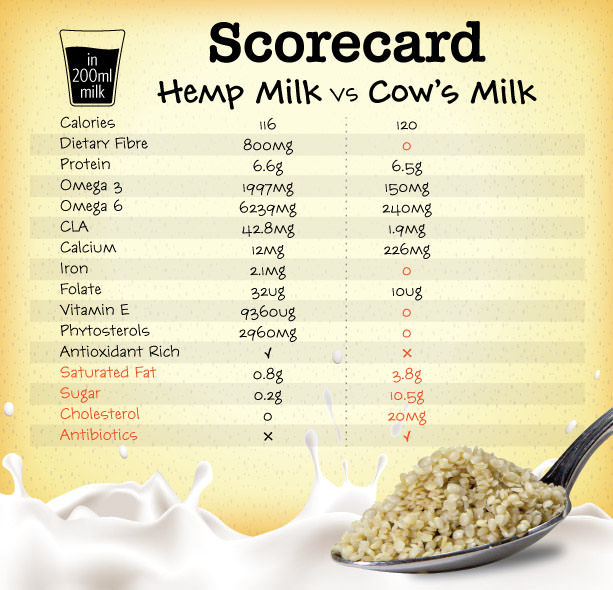 hemp seeds nutritional information